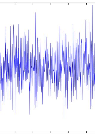 Gráfico de Monitorización de ruido y vibraciones